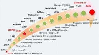 Software topografici Geopro: una storia iniziata più di 30 anni fa