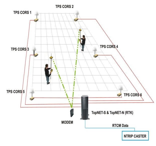 TopNET+: Installation and Configuration - Overview | Topcon